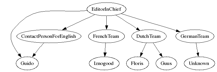 First LF hierarchy
