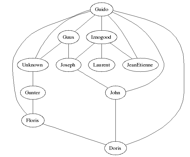 Relationships between some LF people